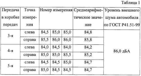 Показатели шума по ГОСТ